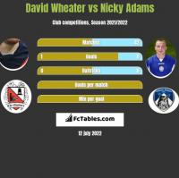 David Wheater vs Nicky Adams h2h player stats