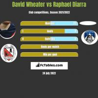 David Wheater vs Raphael Diarra h2h player stats
