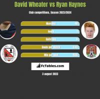 David Wheater vs Ryan Haynes h2h player stats