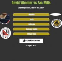 David Wheater vs Zac Mills h2h player stats