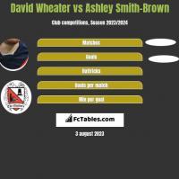 David Wheater vs Ashley Smith-Brown h2h player stats