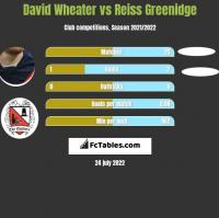 David Wheater vs Reiss Greenidge h2h player stats