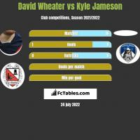 David Wheater vs Kyle Jameson h2h player stats