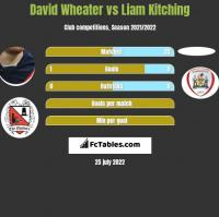 David Wheater vs Liam Kitching h2h player stats