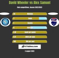 David Wheeler vs Alex Samuel h2h player stats