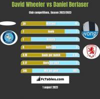 David Wheeler vs Daniel Berlaser h2h player stats