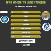 David Wheeler vs James Vaughan h2h player stats