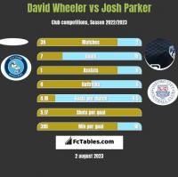 David Wheeler vs Josh Parker h2h player stats