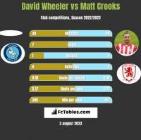 David Wheeler vs Matt Crooks h2h player stats