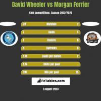 David Wheeler vs Morgan Ferrier h2h player stats