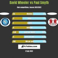 David Wheeler vs Paul Smyth h2h player stats