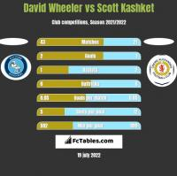 David Wheeler vs Scott Kashket h2h player stats