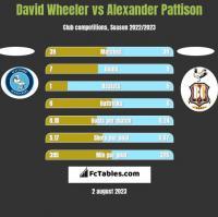 David Wheeler vs Alexander Pattison h2h player stats