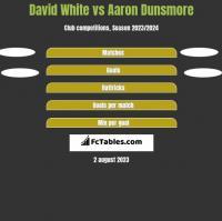 David White vs Aaron Dunsmore h2h player stats
