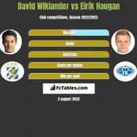 David Wiklander vs Eirik Haugan h2h player stats