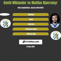 David Wiklander vs Mattias Bjaersmyr h2h player stats