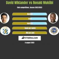 David Wiklander vs Ronald Mukiibi h2h player stats