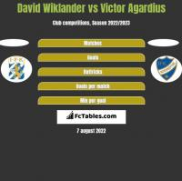 David Wiklander vs Victor Agardius h2h player stats
