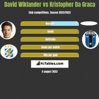 David Wiklander vs Kristopher Da Graca h2h player stats