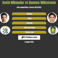 David Wiklander vs Rasmus Wilkstroem h2h player stats