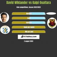 David Wiklander vs Kalpi Ouattara h2h player stats