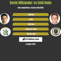 David Wiklander vs Emil Holm h2h player stats