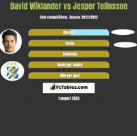 David Wiklander vs Jesper Tolinsson h2h player stats
