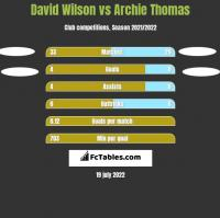David Wilson vs Archie Thomas h2h player stats