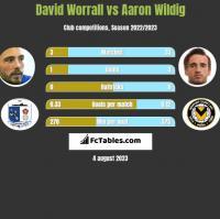 David Worrall vs Aaron Wildig h2h player stats