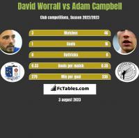 David Worrall vs Adam Campbell h2h player stats