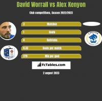 David Worrall vs Alex Kenyon h2h player stats