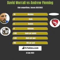 David Worrall vs Andrew Fleming h2h player stats