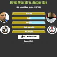 David Worrall vs Antony Kay h2h player stats