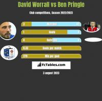 David Worrall vs Ben Pringle h2h player stats