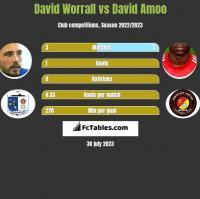 David Worrall vs David Amoo h2h player stats