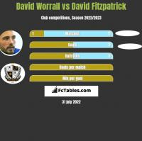 David Worrall vs David Fitzpatrick h2h player stats