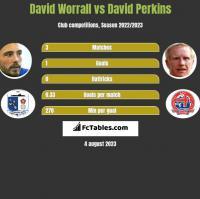 David Worrall vs David Perkins h2h player stats