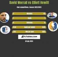 David Worrall vs Elliott Hewitt h2h player stats
