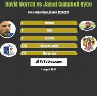 David Worrall vs Jamal Campbell-Ryce h2h player stats
