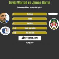 David Worrall vs James Harris h2h player stats