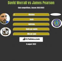 David Worrall vs James Pearson h2h player stats