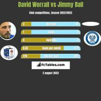 David Worrall vs Jimmy Ball h2h player stats