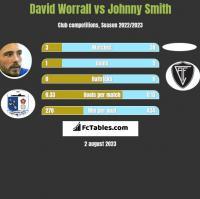 David Worrall vs Johnny Smith h2h player stats