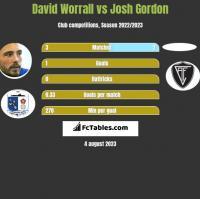 David Worrall vs Josh Gordon h2h player stats