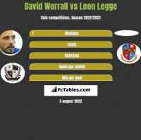 David Worrall vs Leon Legge h2h player stats