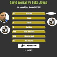 David Worrall vs Luke Joyce h2h player stats