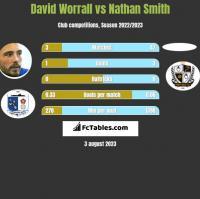 David Worrall vs Nathan Smith h2h player stats
