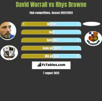 David Worrall vs Rhys Browne h2h player stats