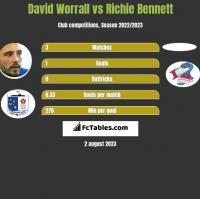 David Worrall vs Richie Bennett h2h player stats