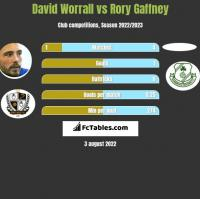 David Worrall vs Rory Gaffney h2h player stats
